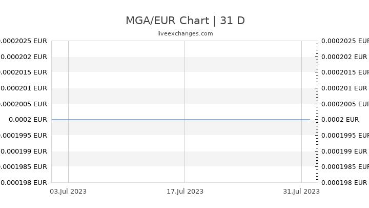 MGA/EUR Chart