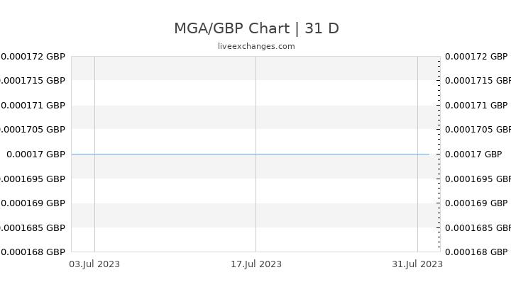 MGA/GBP Chart