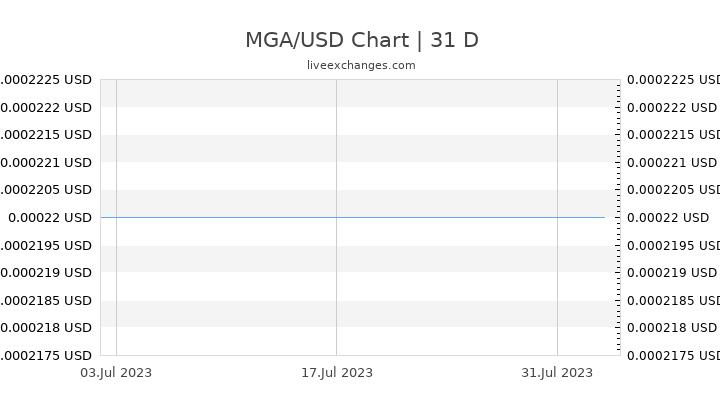 MGA/USD Chart