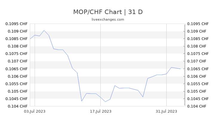 MOP/CHF Chart