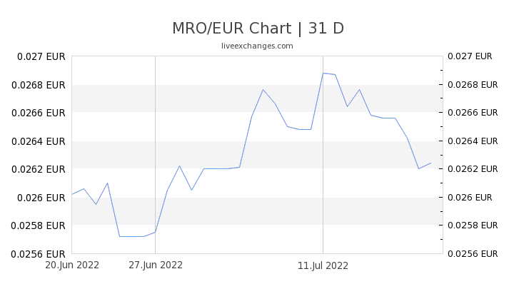 MRO/EUR Chart