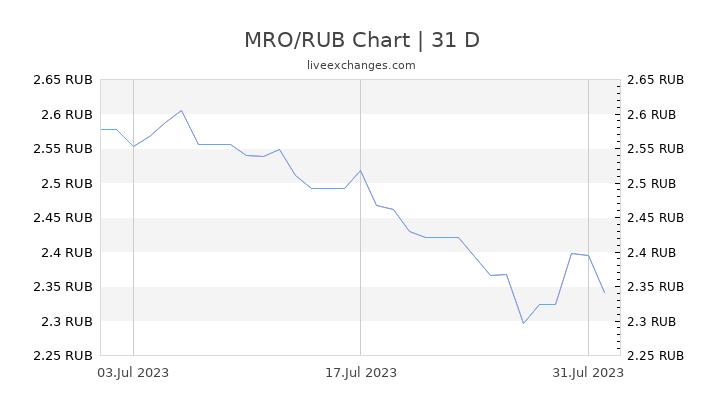 MRO/RUB Chart