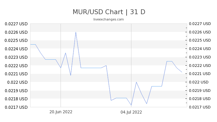 MUR/USD Chart