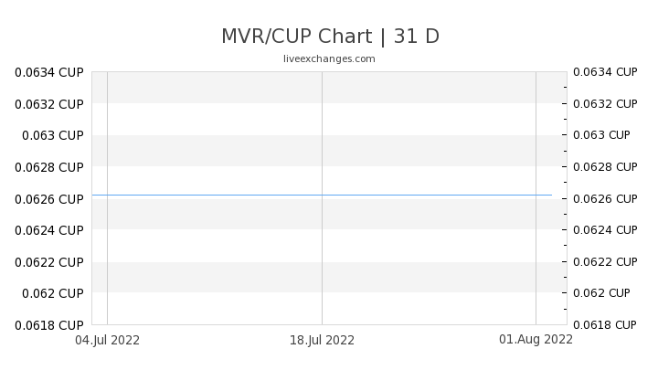 MVR/CUP Chart
