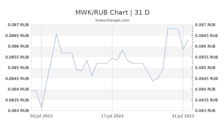 MWK/RUB Chart