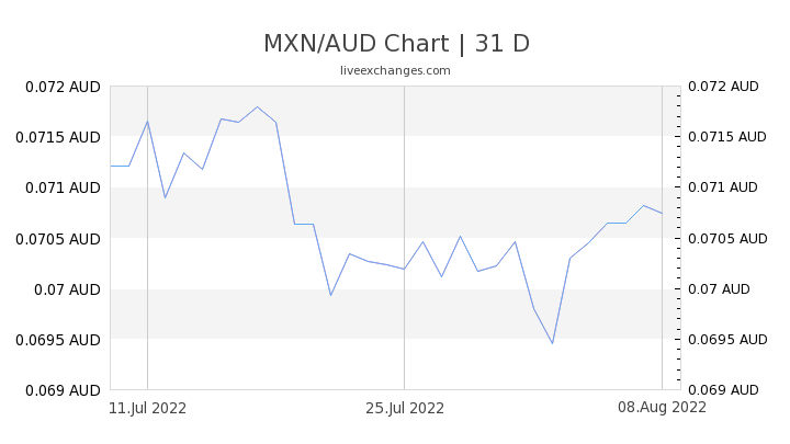 1 MXN to AUD Exchange Rate - CONVERT => Mexican Peso to