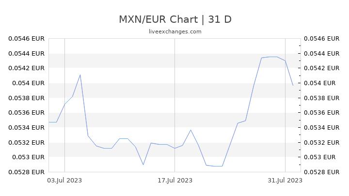 MXN/EUR Chart