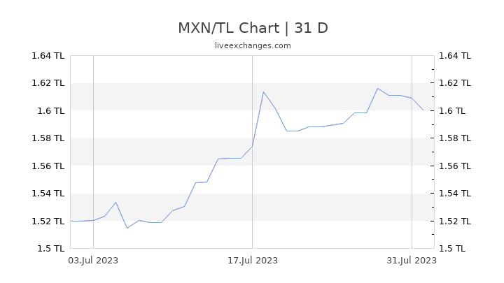 MXN/TL Chart