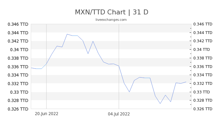 1 Mxn To Ttd Exchange Rate Mexican