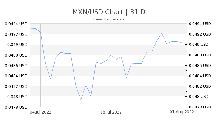 1 Mxn To Usd Exchange Rate Mexican