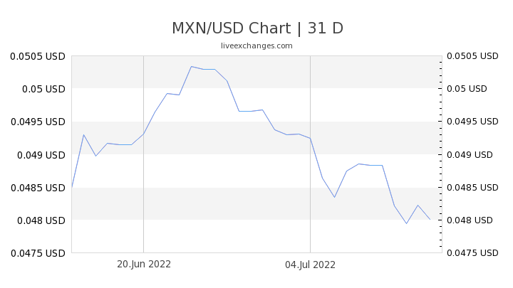 MXN/USD Chart