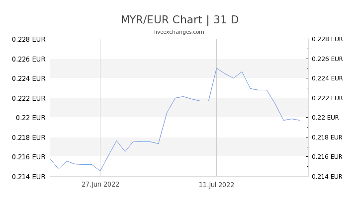MYR/EUR Chart