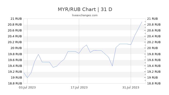 MYR/RUB Chart