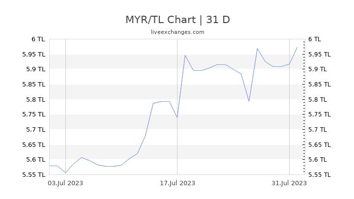 MYR/TL Chart