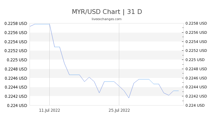 1 Myr To Usd Exchange Rate Malaysian