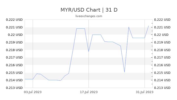 MYR/USD Chart