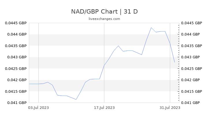 NAD/GBP Chart