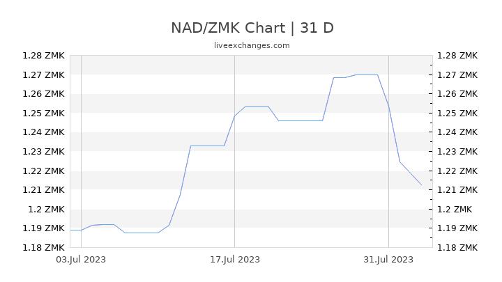 NAD/ZMK Chart