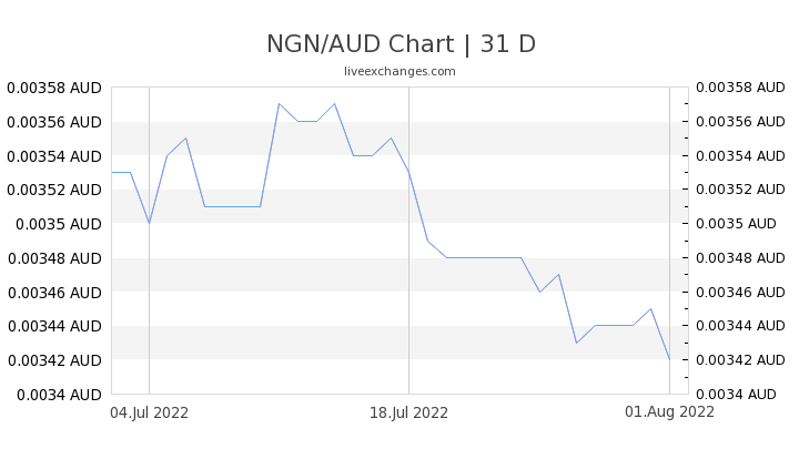 1 Ngn To Aud Exchange Rate Convert