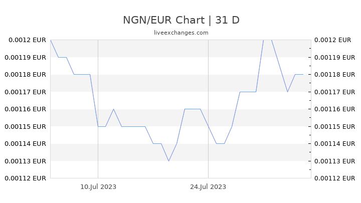 NGN/EUR Chart
