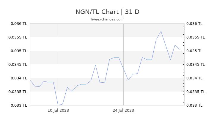 NGN/TL Chart