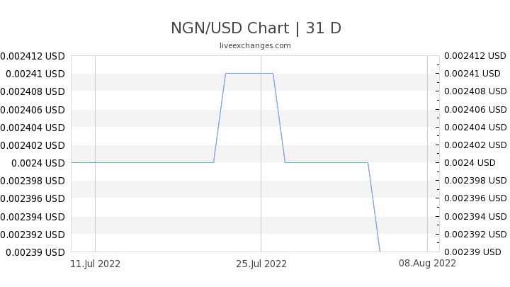 NGN/USD Chart