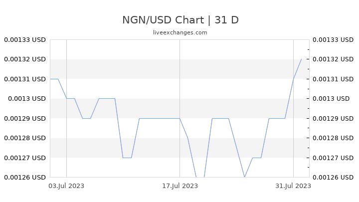 NGN/USD Chart