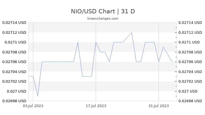 NIO/USD Chart