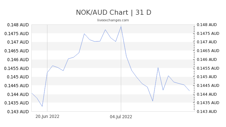 NOK/AUD Chart