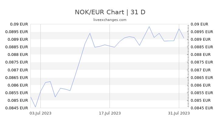 NOK/EUR Chart