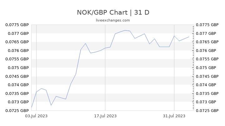 NOK/GBP Chart