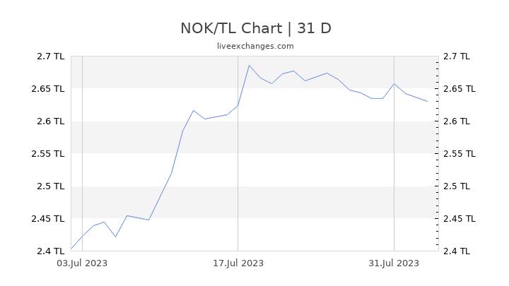 NOK/TL Chart