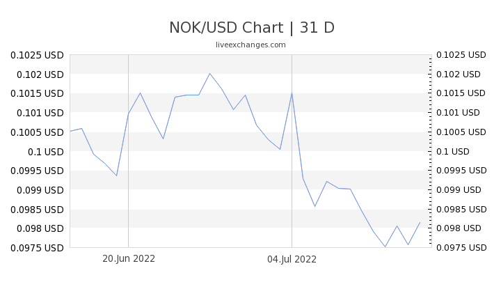 NOK/USD Chart