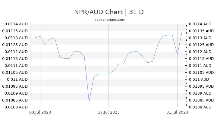 NPR/AUD Chart