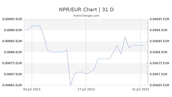 NPR/EUR Chart