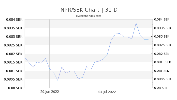 NPR/SEK Chart