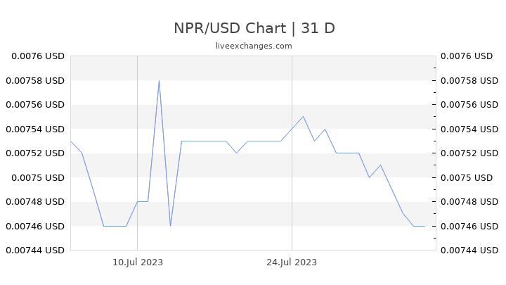 NPR/USD Chart