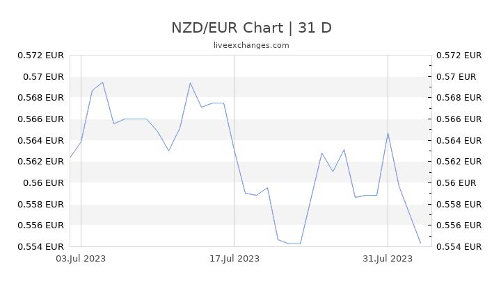 NZD/EUR Chart