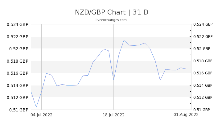 90 Nzd To Gbp Exchange Conversion Rate