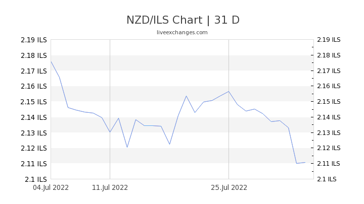 1 Nzd To Ils Exchange Rate New