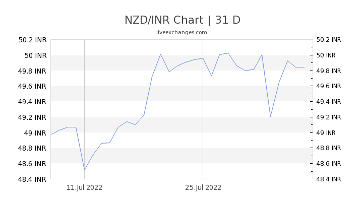 6500 Nzd To Inr Exchange Rate Live