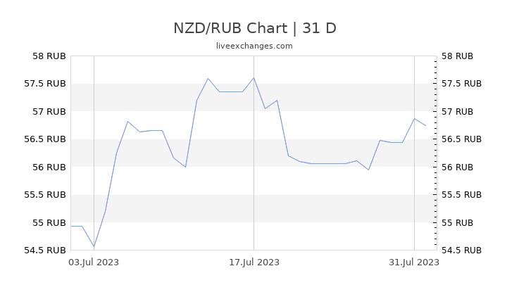 NZD/RUB Chart