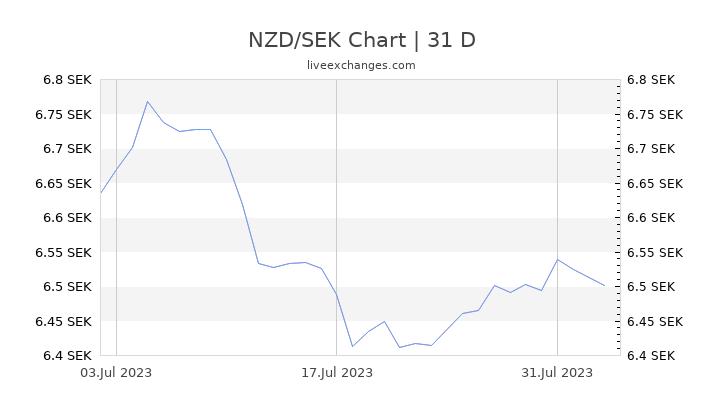 NZD/SEK Chart