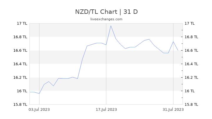 NZD/TL Chart