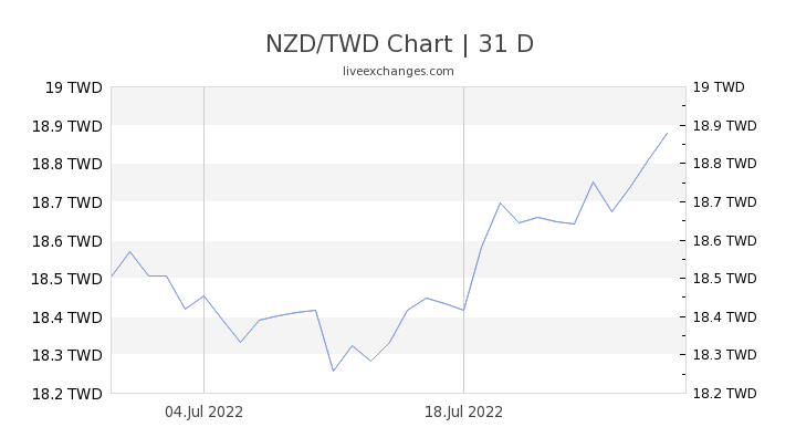 1 Nzd To Twd Exchange Rate New