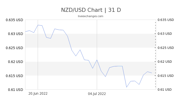 1 Nzd To Usd Exchange Rate New