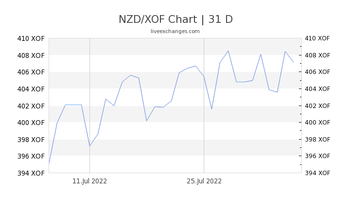 1 Nzd To Xof Exchange Rate New