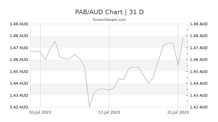 PAB/AUD Chart