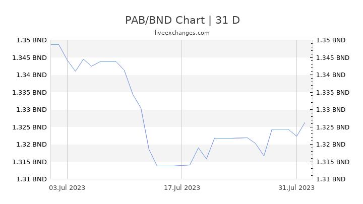 PAB/BND Chart