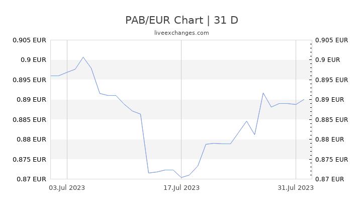 PAB/EUR Chart